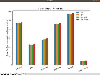 Sentiment Analysis using Python, Tensorflow, CNN, sklearn