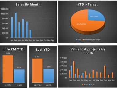 Sales analytics and insight