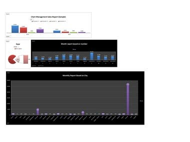 chart management sales report