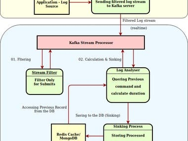 Log analyzer using Spring Boot+Apache Kafka.