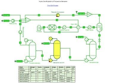 Hydro De-Alkylation of Toluene to Benzene