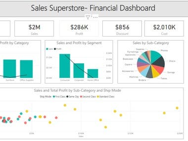 Sales Analysis Using Power BI.