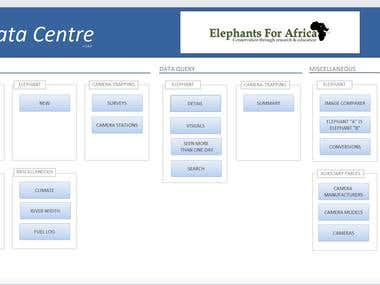 Elephants for Africa Data Centre