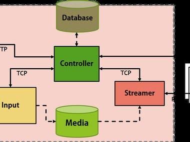 VOD Server