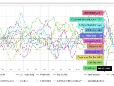 Multi-Line Chart using CSV Data