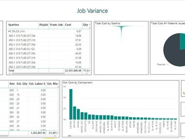 SSRS Report to Power BI Reporting analysis and visualization