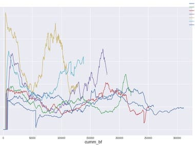 Anomaly detection in Time Series
