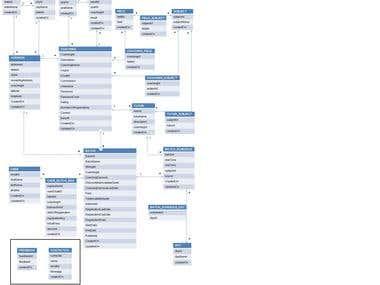 Nrollin database Architecture