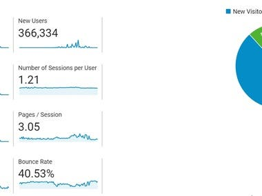 analytics report of one website I have ranked