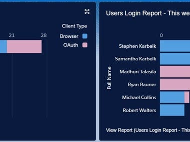 User Management Dashboard