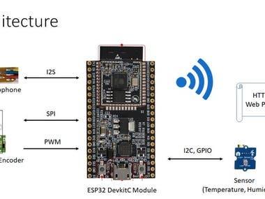ESP32 Waston IoT Project