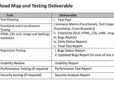 Test Activity Road Map and Testing Deliverable List