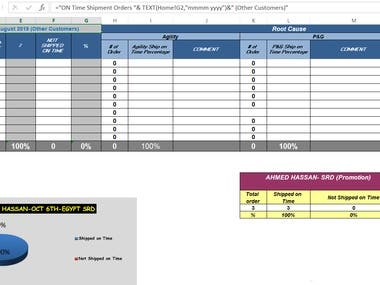 Shipment orders KPIs