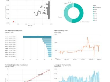 Power BI Dashboards and reports