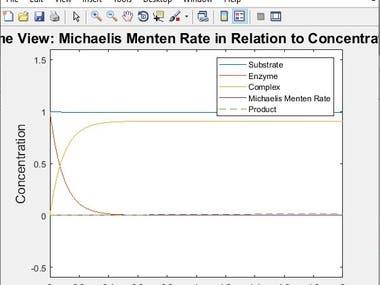 Matlab Simulation (Michaelis Menten model of plant defines )