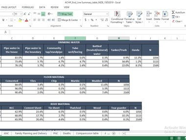 Quantitative Analysis of project End line evaluation for NGO
