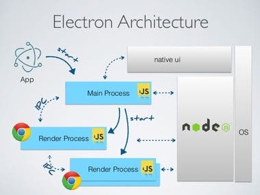 Electron APP development