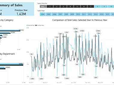 Power BI Retail Sales & Inventory Dashboard