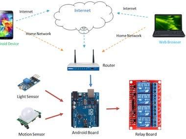 Home Automation using Ardiuno