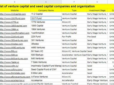 Venture capital and seed capital companies Information