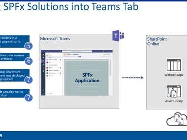 SPFx webpart to show teams chat