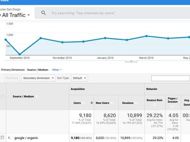 Increase organic traffic