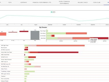 BI Financial Performance Analysis Dashboard
