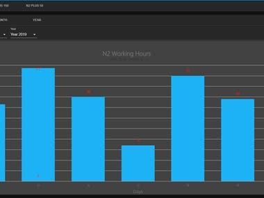 I will create dashboard with data visualization