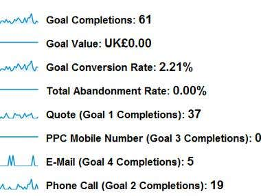 Google Analytics Goal Completion Conversion Tracking