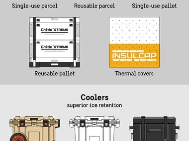 Infographic for Pelican Products