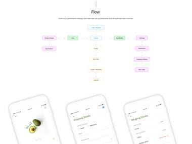 Mobile eCommerce - iPhone (UX + Visual Design)