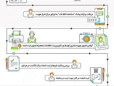 Central Securities and Depository of Iran(CSDI) Infographics