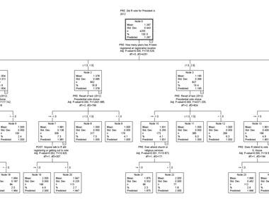 Decision Tree Analysis using IBM SPSS