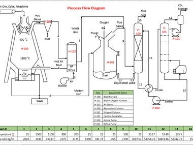 Process Flow Diagram on Visio or AutoCad