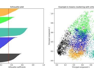 Cluster analysis in Python