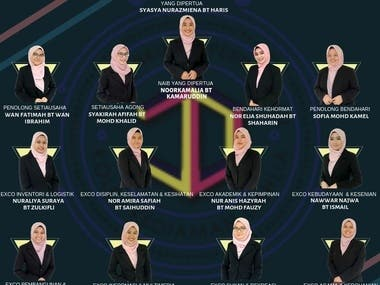 Organization Chart of Representative Collage Dahlia UiTM