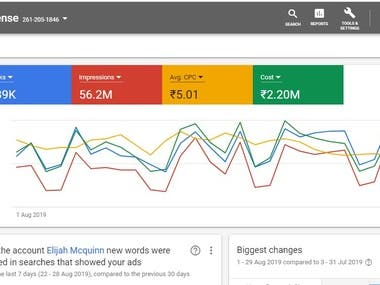 August Month Google Adword Account Budget