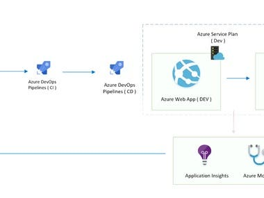 CI/CD pipeline using Azure DevOps