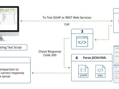 develop automation test case ui,api,db
