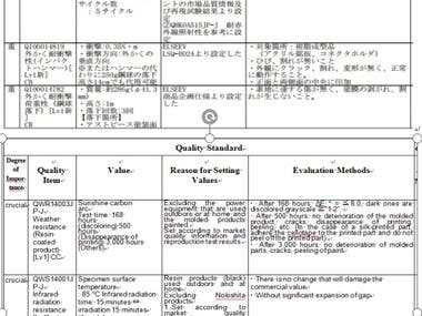 Japanese to English(Industry & Technology)