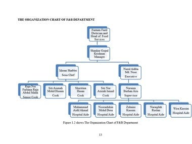 Example of Organization Chart of F&B Department