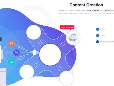 Digital Marketing - Content Strategy