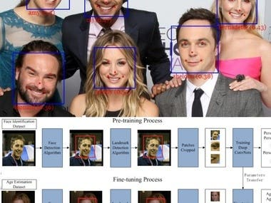 Face detection and Recognition (Deep learning)