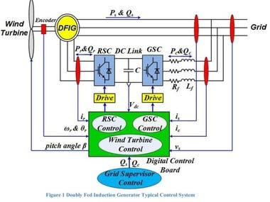SMALL-SIGNAL STABILITY ANALYSIS OF POWER DISTRIBUTION SYSTEM