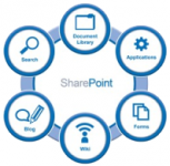 SharePoint user actions advanced audit