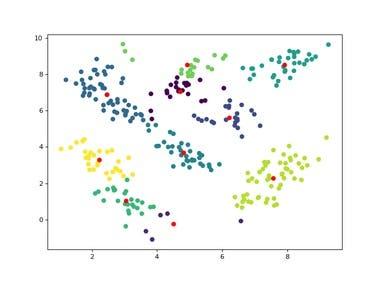 K-means Clustering(2D dataset)