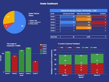 Dealer Visualization