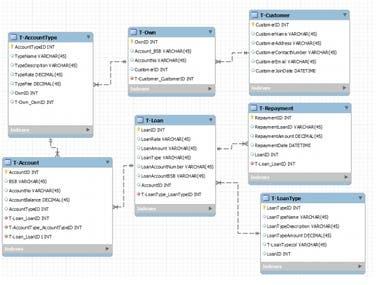 MySQL Work Bench