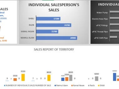 DASHBOARD of a sales report