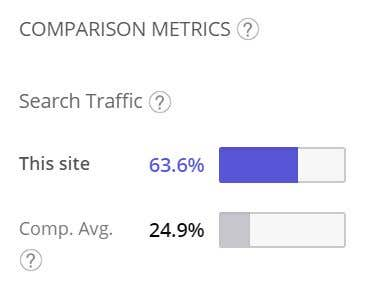 Improving Search Engine Traffic and Website Ranking